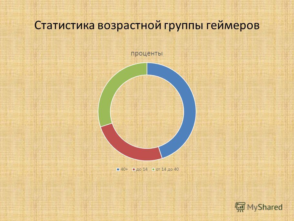 Статистика возрастной группы геймеров