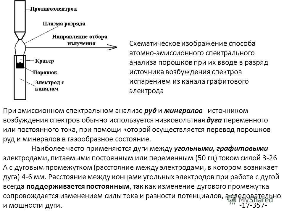 "Презентация на тему: ""Методы"
