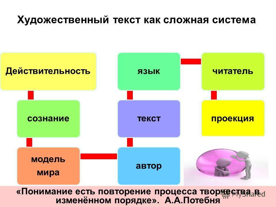 Художественный текст как сложная система Действительностьсознание модель мира автортекстязыкчитательпроекция «Понимание есть повторение процесса творчества в изменённом порядке». А.А.Потебня