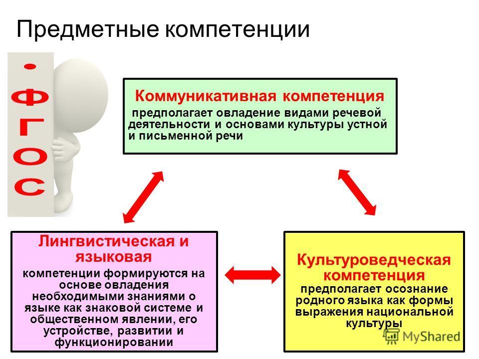 Предметные компетенции Коммуникативная компетенция предполагает овладение видами речевой деятельности и основами культуры устной и письменной речи Лингвистическая и языковая компетенции формируются на основе овладения необходимыми знаниями о языке ка