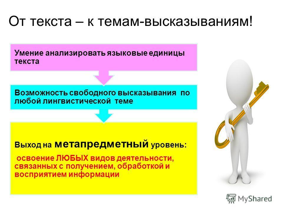 От текста – к темам-высказываниям! Выход на метапредметный уровень: освоение ЛЮБЫХ видов деятельности, связанных с получением, обработкой и восприятием информации Возможность свободного высказывания по любой лингвистической теме Умение анализировать