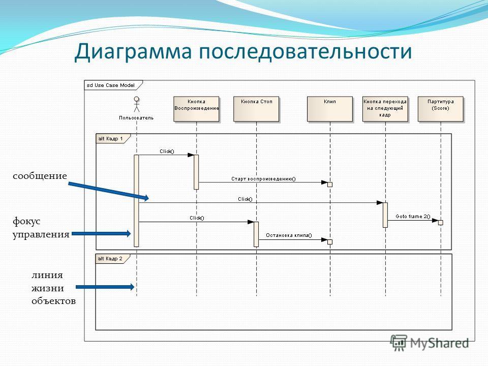 фокус управления Диаграмма последовательности линия жизни объектов сообщение