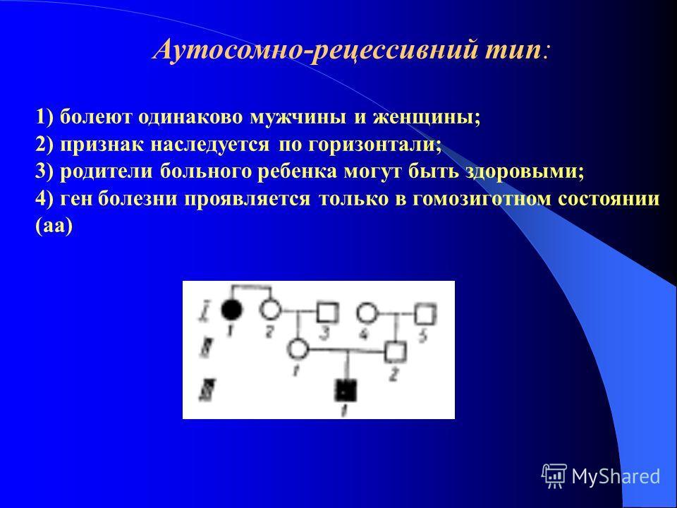 Аутосомно-рецессивний тип: 1) болеют одинаково мужчины и женщины; 2) признак наследуется по горизонтали; 3) родители больного ребенка могут быть здоровыми; 4) ген болезни проявляется только в гомозиготном состоянии (аа)