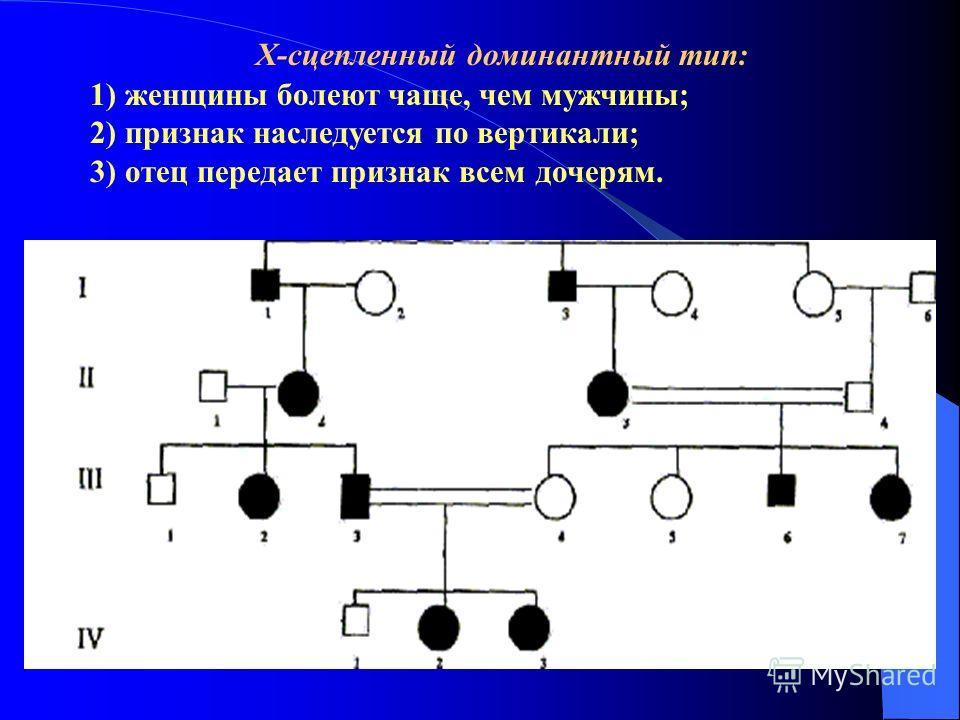 Х-сцепленный доминантный тип: 1) женщины болеют чаще, чем мужчины; 2) признак наследуется по вертикали; 3) отец передает признак всем дочерям.