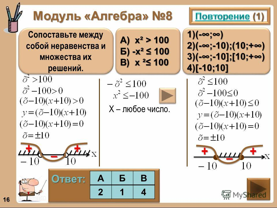 Модуль «Алгебра» 8 16 Сопоставьте между собой неравенства и множества их решений. 1)(- ; ) 2)(- ;-10);(10;+ ) 3)(- ;-10];[10;+ ) 4)[-10;10] 1)(- ; ) 2)(- ;-10);(10;+ ) 3)(- ;-10];[10;+ ) 4)[-10;10] А) х² > 100 Б) -х² 100 В) х ² 100 А) х² > 100 Б) -х²