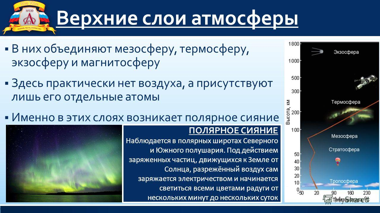 Верхние слои атмосферы В них объединяют мезосферу, термосферу, экзосферу и магнитосферу Здесь практически нет воздуха, а присутствуют лишь его отдельные атомы Именно в этих слоях возникает полярное сияние ПОЛЯРНОЕ СИЯНИЕ Наблюдается в полярных широта