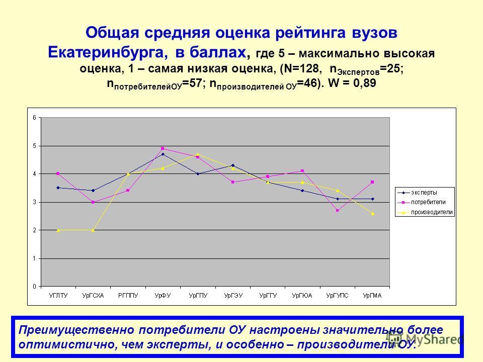 Общая средняя оценка рейтинга вузов Екатеринбурга, в баллах, где 5 – максимально высокая оценка, 1 – самая низкая оценка, (N=128, n Экспертов =25; n потребителейОУ =57; n производителей ОУ =46). W = 0,89 Преимущественно потребители ОУ настроены значи
