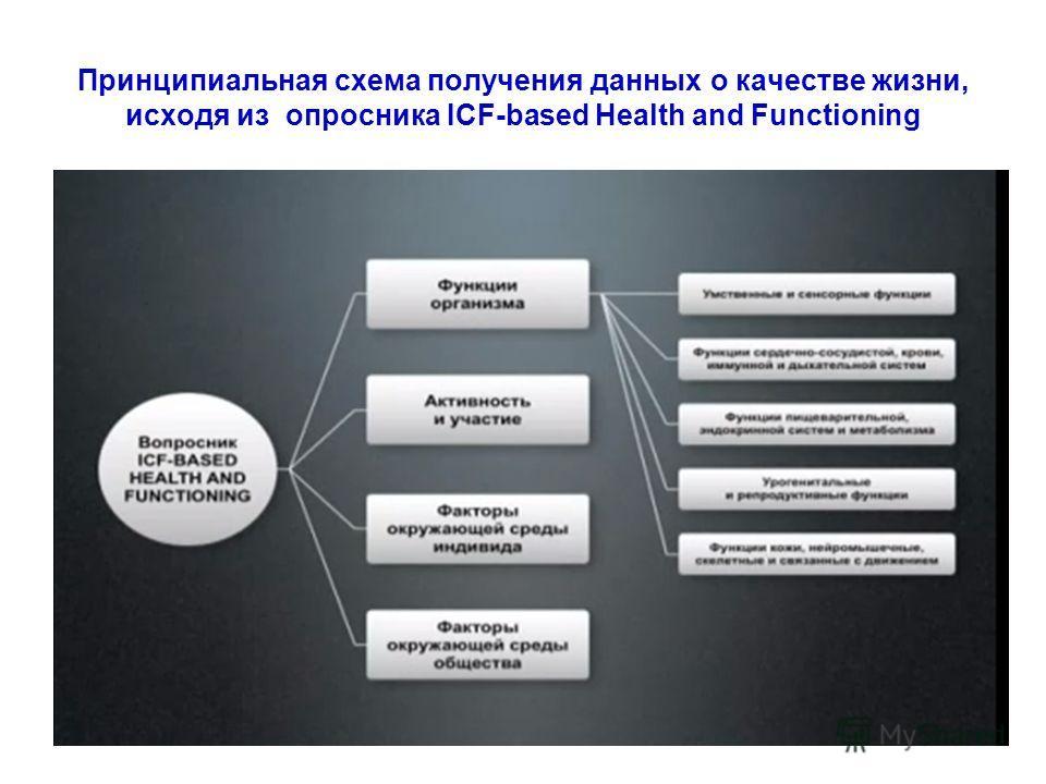 Принципиальная схема получения данных о качестве жизни, исходя из опросника ICF-based Health and Functioning