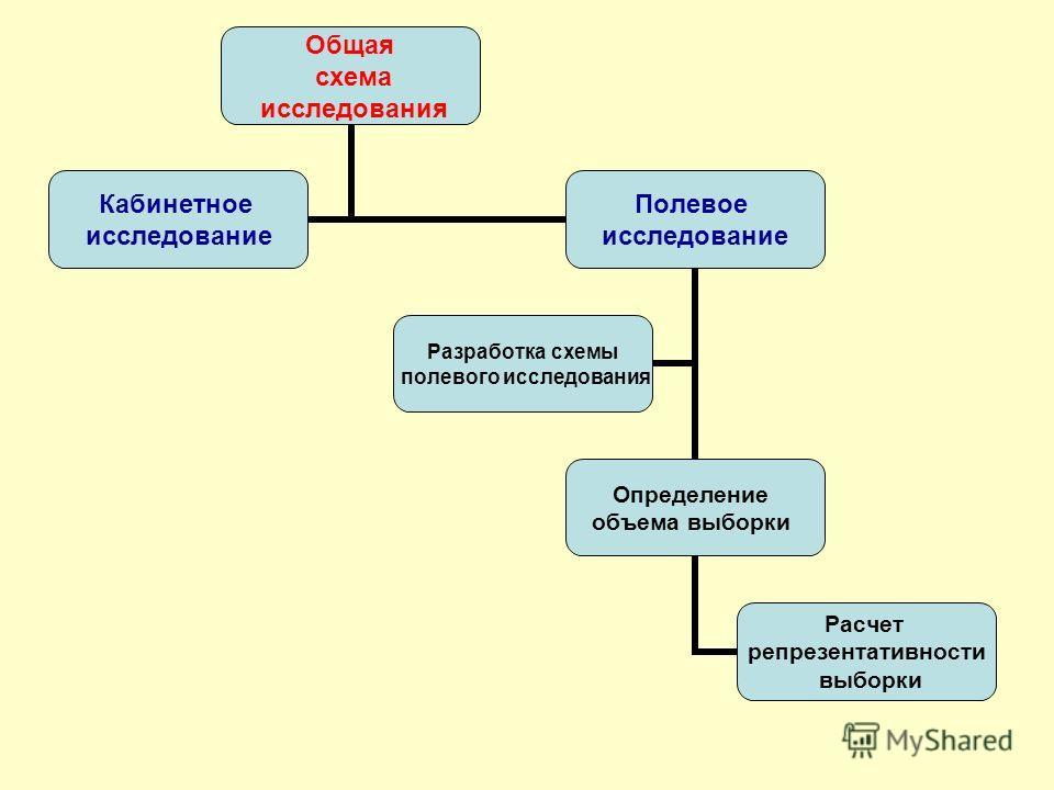 Общая схема исследования Кабинетное исследование Полевое исследование Определение объема выборки Расчет репрезентативности выборки Разработка схемы полевого исследования