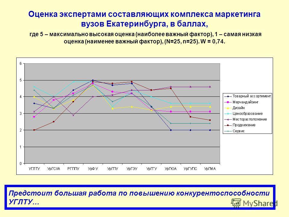 Оценка экспертами составляющих комплекса маркетинга вузов Екатеринбурга, в баллах, где 5 – максимально высокая оценка (наиболее важный фактор), 1 – самая низкая оценка (наименее важный фактор), (N=25, n=25). W = 0,74. Предстоит большая работа по повы