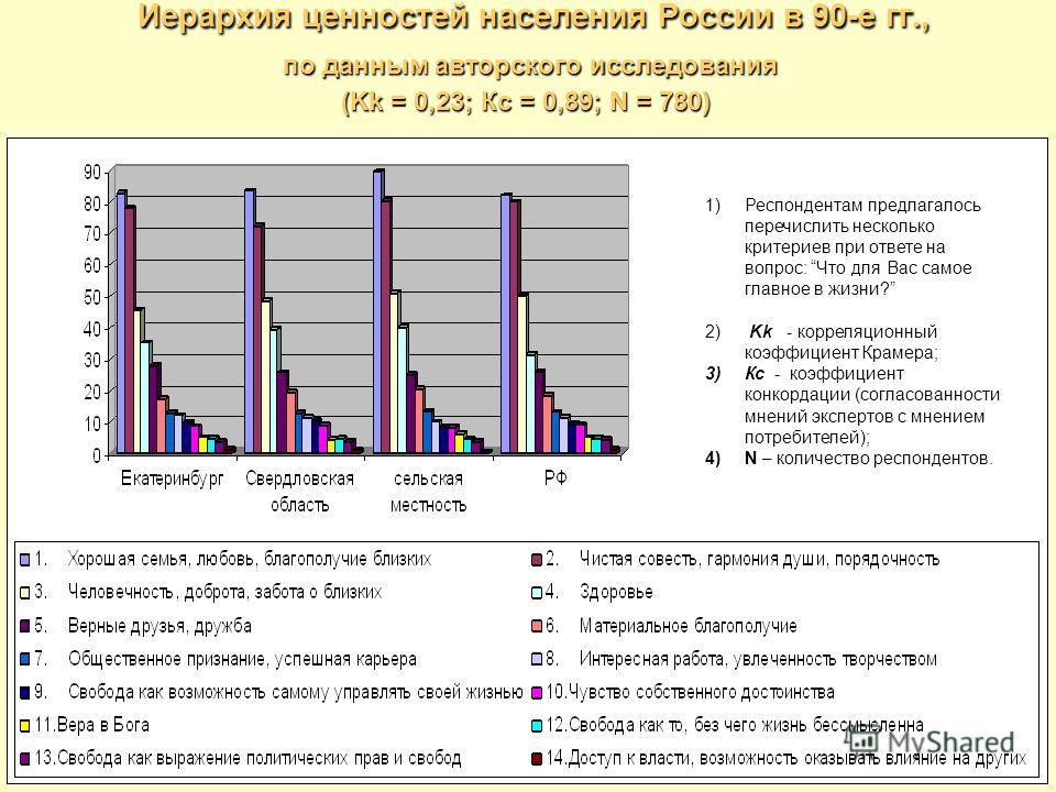 Иерархия ценностей населения России в 90-е гг., по данным авторского исследования (Kk = 0,23; Кс = 0,89; N = 780) 1)Респондентам предлагалось перечислить несколько критериев при ответе на вопрос: Что для Вас самое главное в жизни? 2) Kk - корреляцион