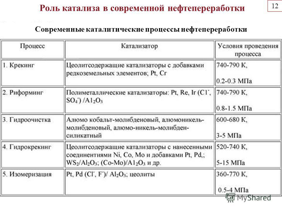 1212 Современные каталитические процессы нефтепереработки Роль катализа в современной нефтепереработки