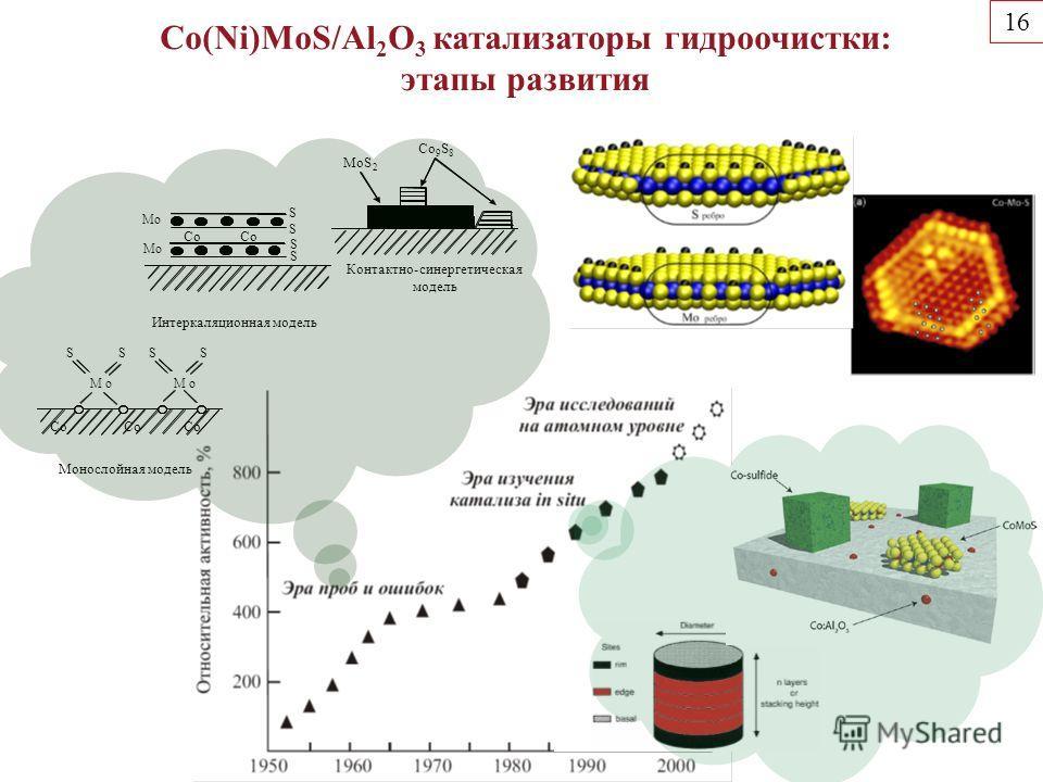 MoS 2 Co 9 S 8 Контактно-синергетическая модель Монослойная модель Co М о М о S S S S Интеркаляционная модель Co М о М о S S S S Co(Ni)MoS/Al 2 O 3 катализаторы гидроочистки: этапы развития 16