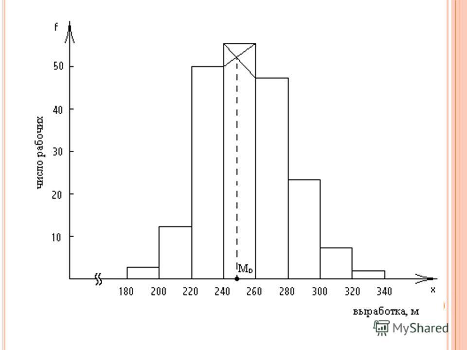 М ОДА Если модальный интервал первый или последний, то недостающая частота (предмодальная или послемодальная) берется равной нулю