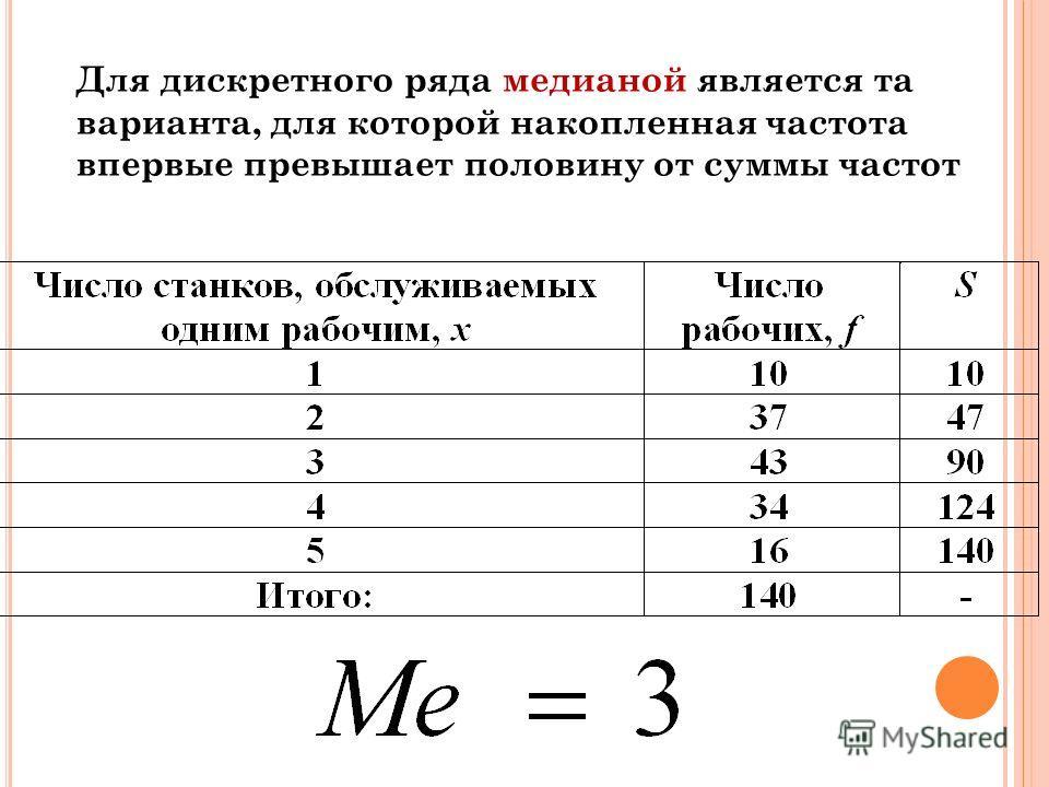 М ЕДИАНА Если дискретный ряд содержит четное количество вариант, то находятся две варианты, справа и слева от которых располагается одинаковое количество вариант. Ме равна средней арифметической из двух значений: