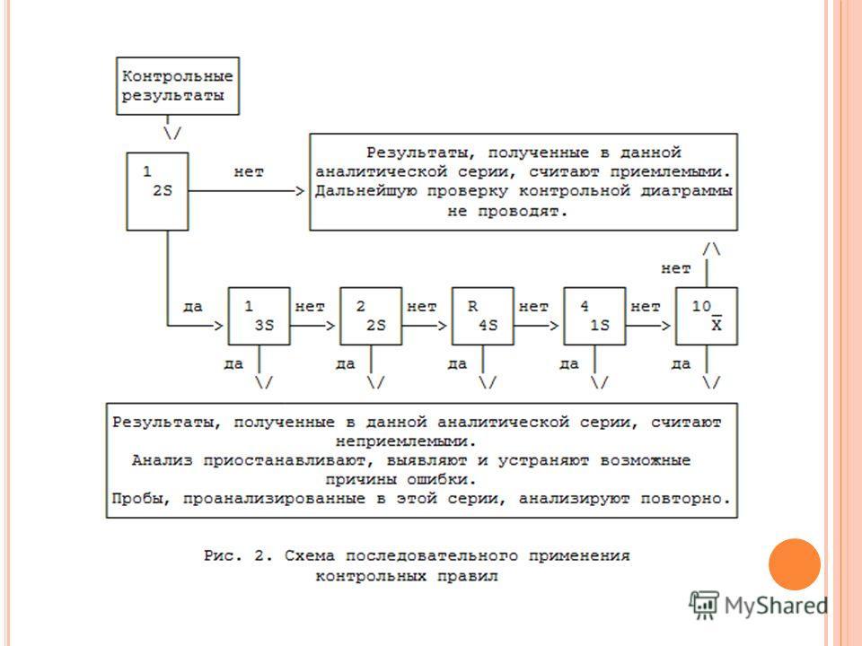 4.Нормальное распределение вариационного ряда и его значение при внутрилабораторном контроле качества Рис.1. Колокол Гаусса