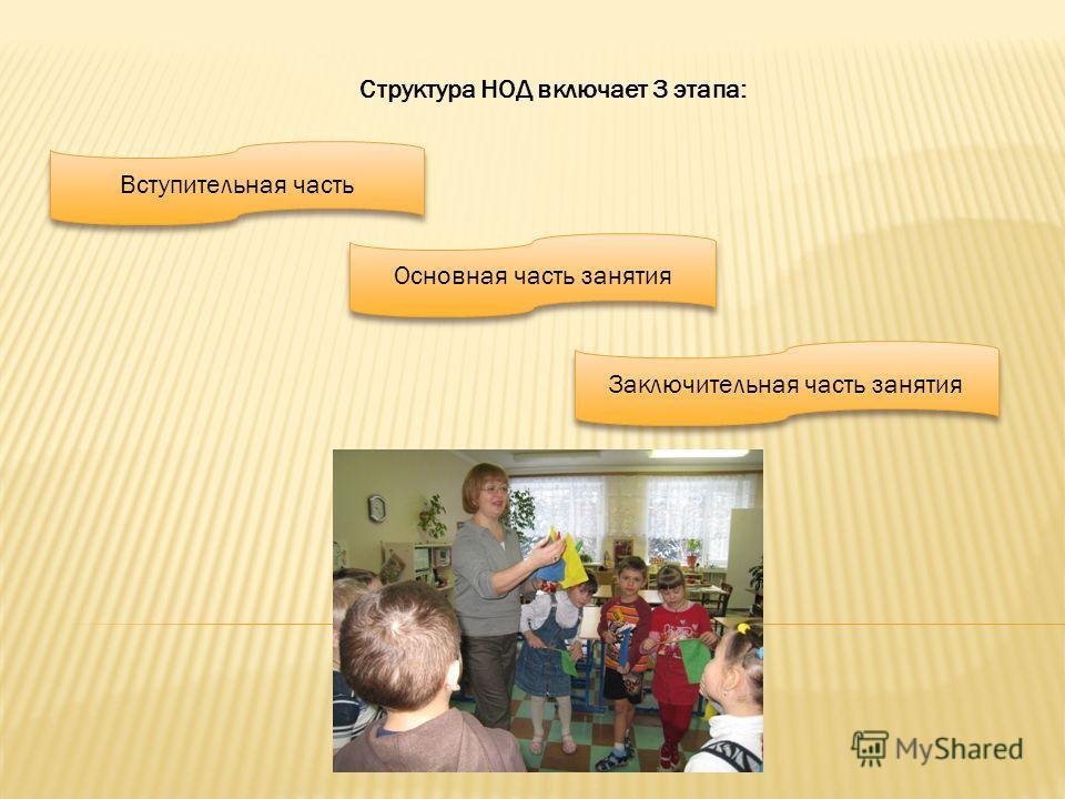 Структура НОД включает 3 этапа: Вступительная часть Основная часть занятия Заключительная часть занятия