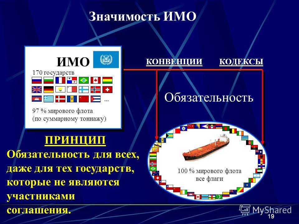 19 ИМО 170 государств КОДЕКСЫКОНВЕНЦИИ ПРИНЦИП Обязательность для всех, даже для тех государств, которые не являются участниками соглашения. 100 % мирового флота все флаги 97 % мирового флота (по суммарному тоннажу) Обязательность Значимость ИМО
