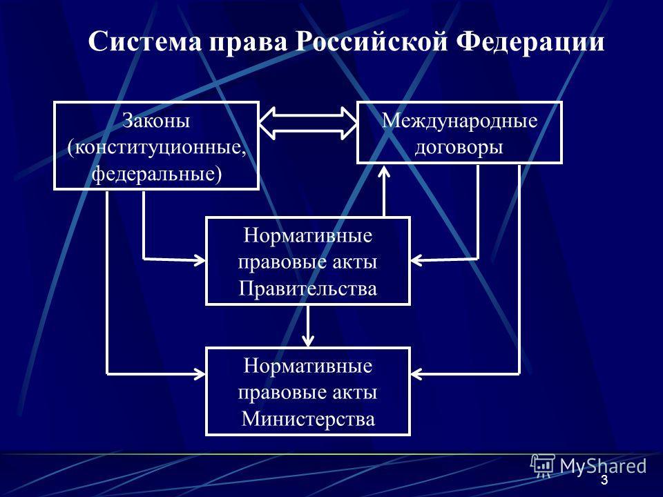 3 Система права Российской Федерации Законы (конституционные, федеральные) Международные договоры Нормативные правовые акты Правительства Нормативные правовые акты Министерства