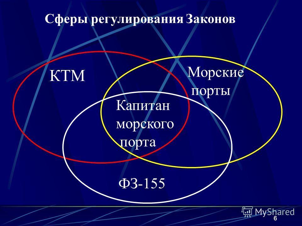 6 Сферы регулирования Законов КТМ Морские порты ФЗ-155 Капитан морского порта