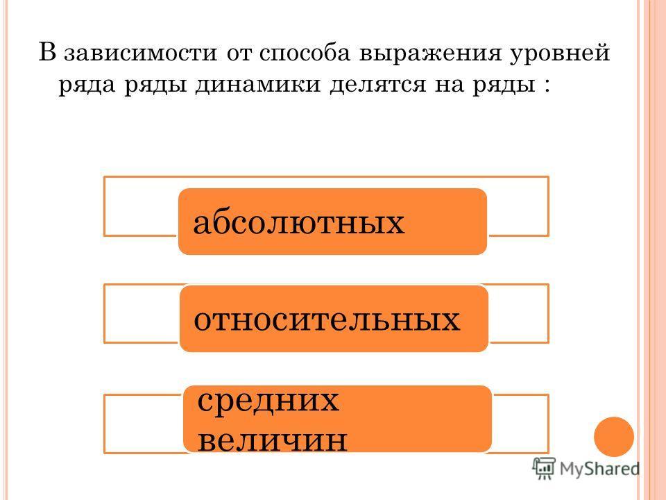 В зависимости от способа выражения уровней ряда ряды динамики делятся на ряды : абсолютныхотносительных средних величин