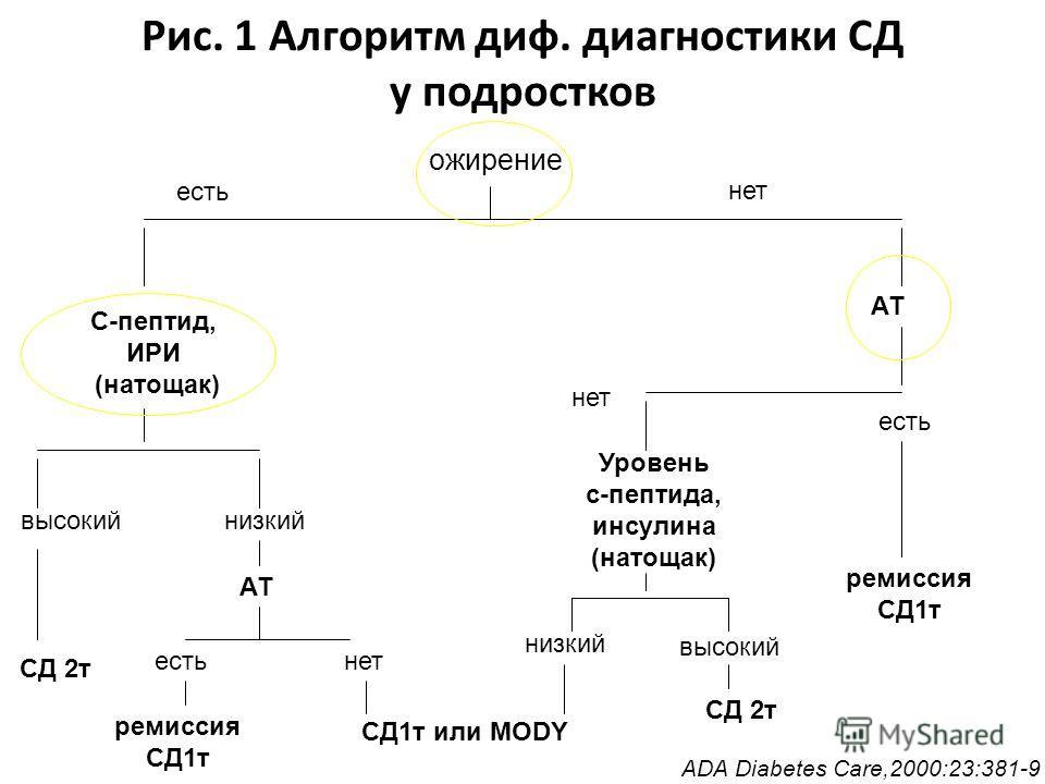 Рис. 1 Алгоритм диф. диагностики СД у подростков ожирение есть нет АТ есть ремиссия СД1т С-пептид, ИРИ (натощак) высокий СД 2т низкий АТ естьнет ремиссия СД1т СД1т или MODY нет Уровень с-пептида, инсулина (натощак) низкий высокий СД 2т ADA Diabetes C
