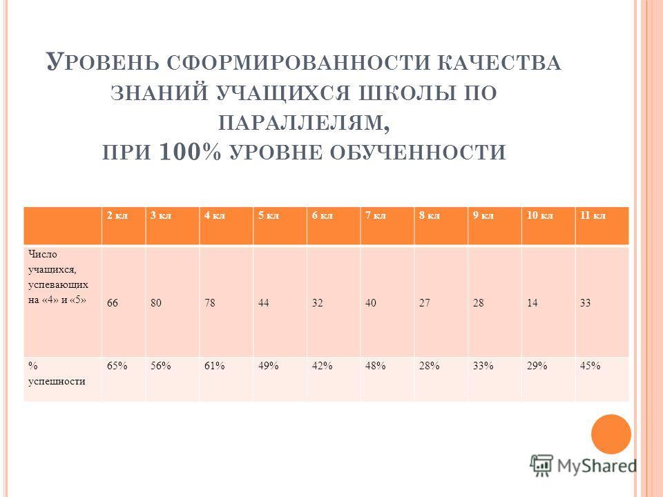 У РОВЕНЬ СФОРМИРОВАННОСТИ КАЧЕСТВА ЗНАНИЙ УЧАЩИХСЯ ШКОЛЫ ПО ПАРАЛЛЕЛЯМ, ПРИ 100% УРОВНЕ ОБУЧЕННОСТИ 2 кл3 кл4 кл5 кл6 кл7 кл8 кл9 кл10 кл11 кл Число учащихся, успевающих на «4» и «5» 66807844324027281433 % успешности 65%56%61%49%42%48%28%33%29%45%
