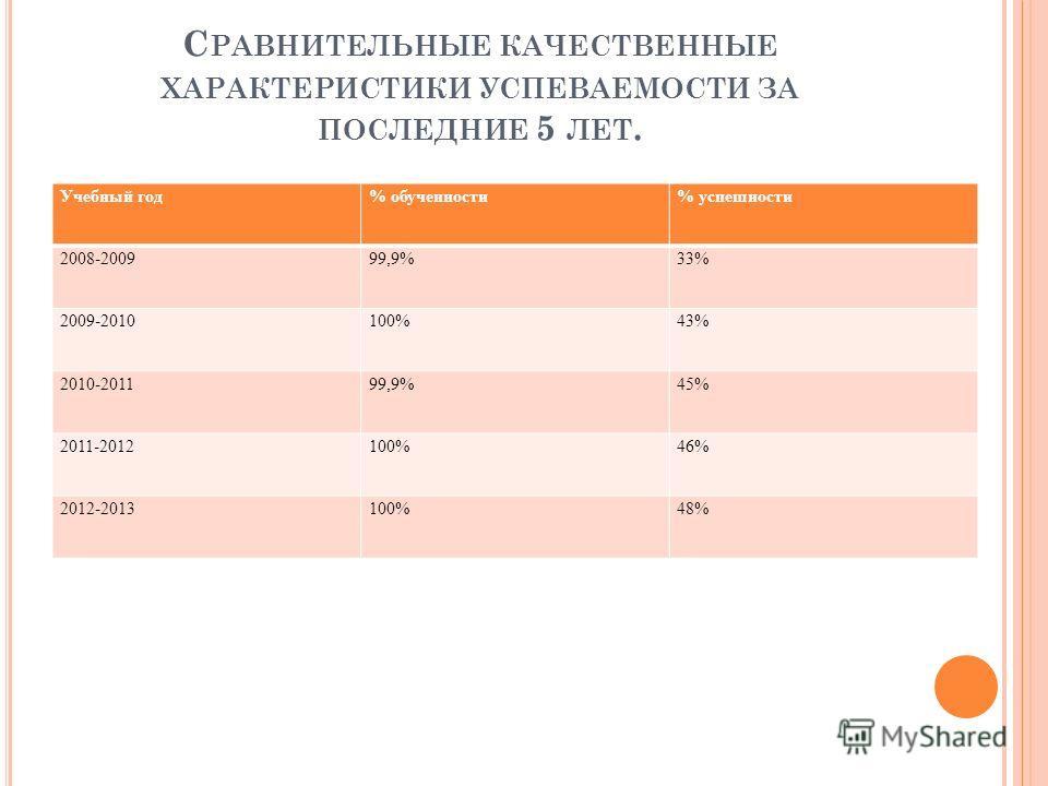 С РАВНИТЕЛЬНЫЕ КАЧЕСТВЕННЫЕ ХАРАКТЕРИСТИКИ УСПЕВАЕМОСТИ ЗА ПОСЛЕДНИЕ 5 ЛЕТ. Учебный год% обученности% успешности 2008-200999,9%33% 2009-2010100%43% 2010-201199,9%45% 2011-2012100%46% 2012-2013100%48%