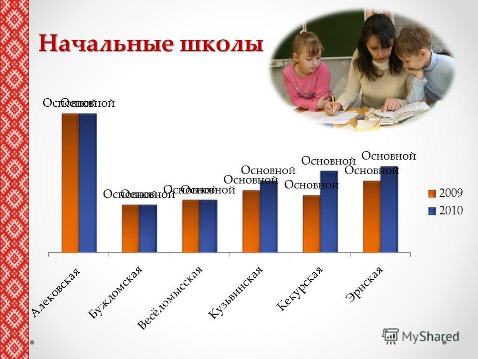 Начальные школы