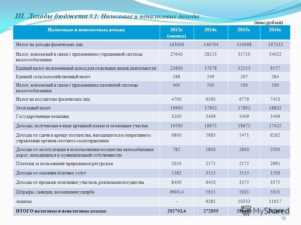 III. Доходы бюджета 3.1. Налоговые и неналоговые доходы 15 (тыс.рублей) Налоговые и неналоговые доходы2013г. (оценка) 2014г.2015г.2016г. Налог на доходы физических лиц163000146704156068167332 Налог, взимаемый в связи с применением упрощенной системы