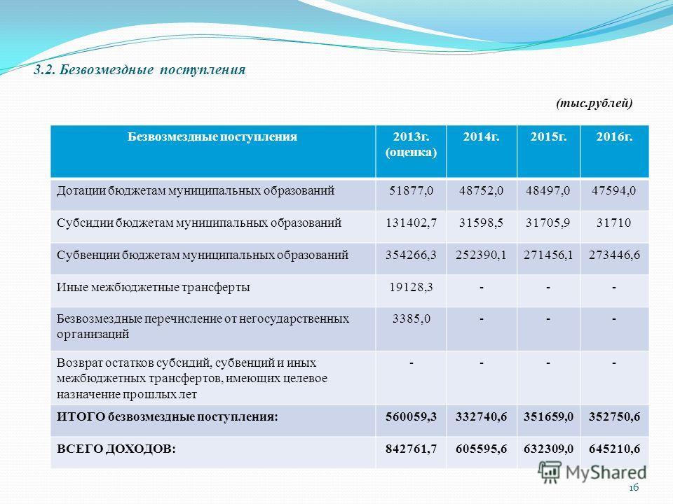 3.2. Безвозмездные поступления (тыс.рублей) Безвозмездные поступления2013г. (оценка) 2014г.2015г.2016г. Дотации бюджетам муниципальных образований51877,048752,048497,047594,0 Субсидии бюджетам муниципальных образований131402,731598,531705,931710 Субв