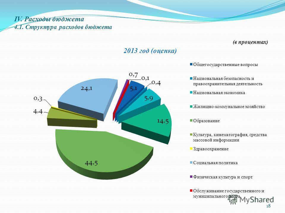 IV. Расходы бюджета 4.1. Структура расходов бюджета (в процентах) 18