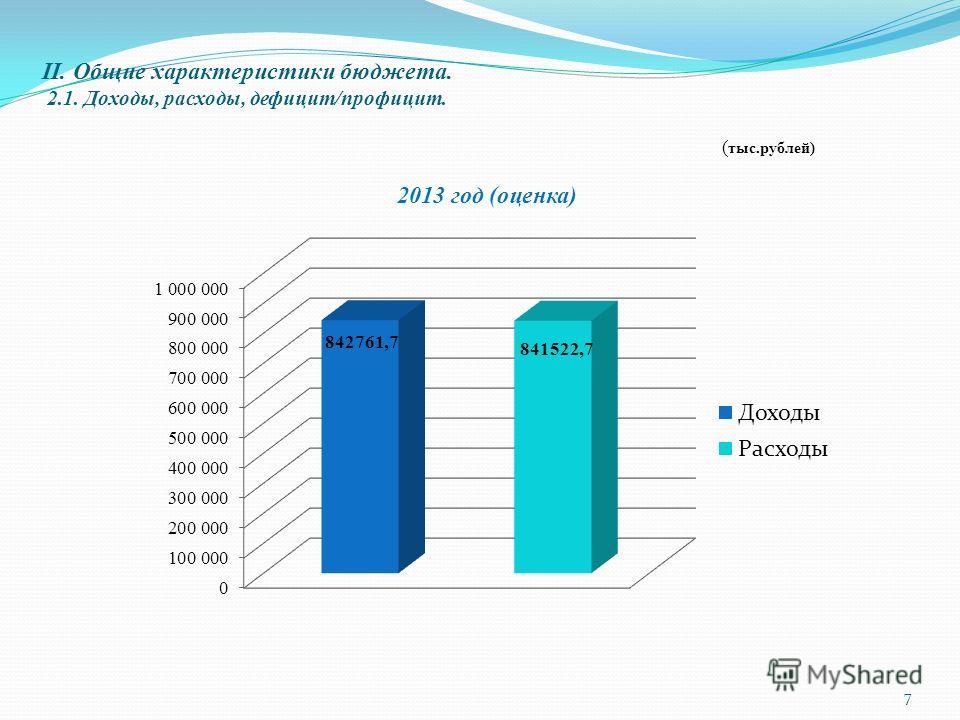 II. Общие характеристики бюджета. 2.1. Доходы, расходы, дефицит/профицит. ( тыс.рублей) 7