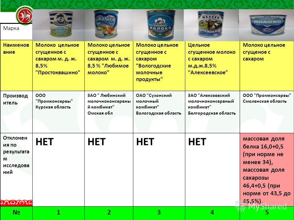Марка Наименов ание Молоко цельное сгущенное с сахаром м. д. ж. 8,5%