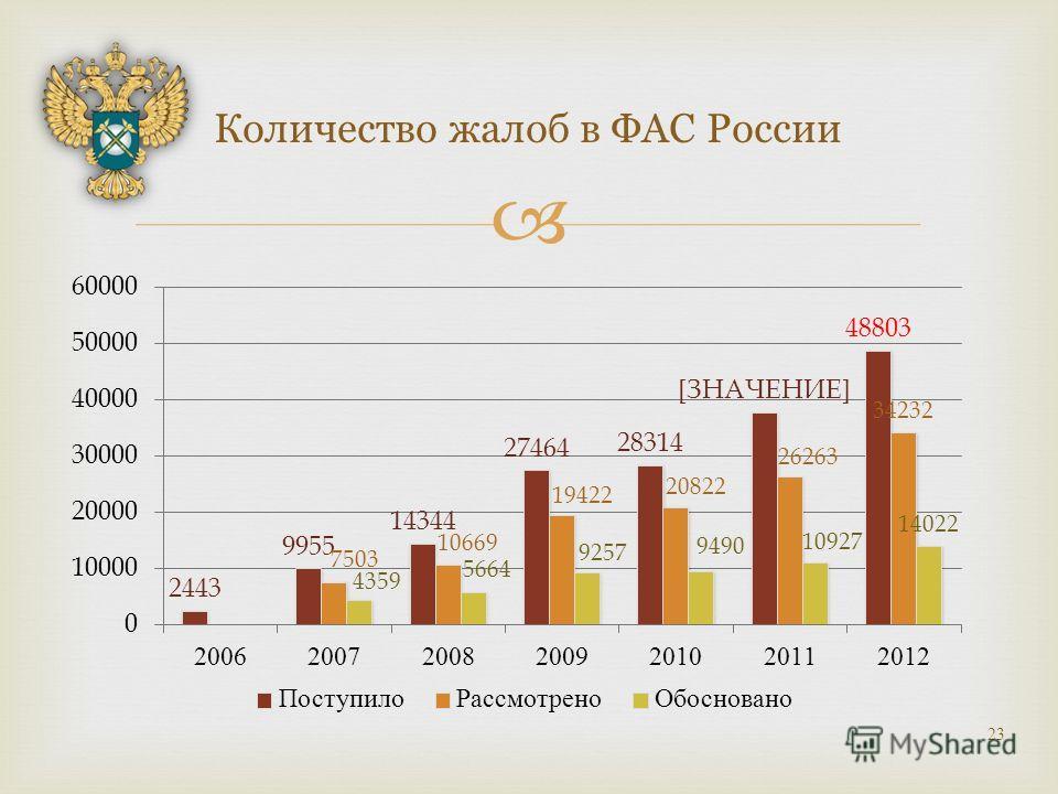 Количество жалоб в ФАС России 23