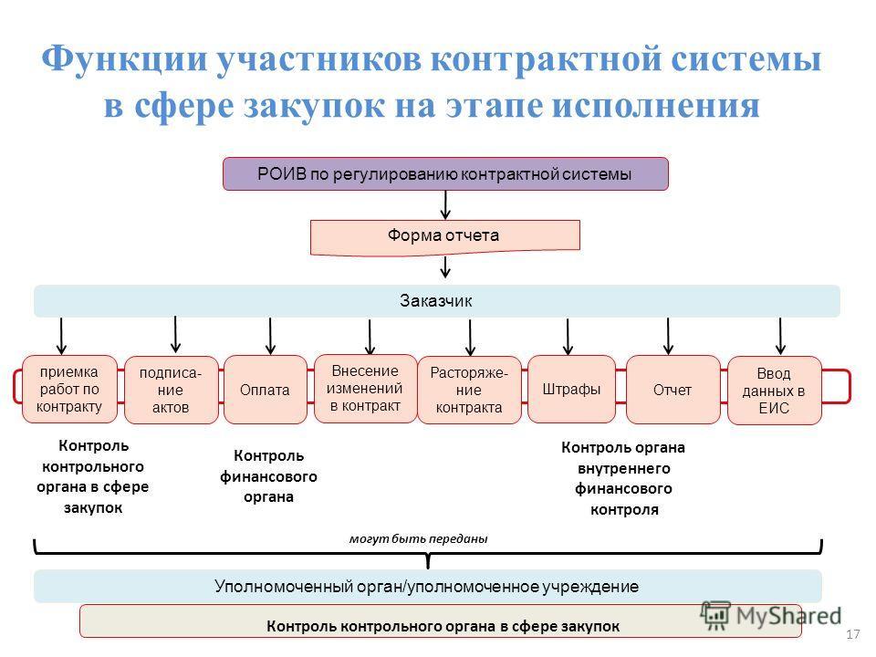 Функции участников контрактной системы в сфере закупок на этапе исполнения РОИВ по регулированию контрактной системы Заказчик Контроль органа внутреннего финансового контроля Уполномоченный орган/уполномоченное учреждение могут быть переданы Контроль