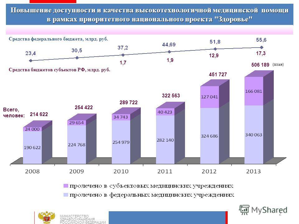 2 Повышение доступности и качества высокотехнологичной медицинской помощи в рамках приоритетного национального проекта