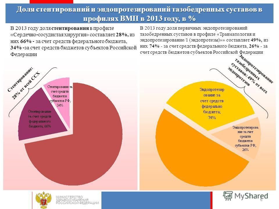 6 В 2013 году доля стентирования в профиле «Сердечно-сосудистая хирургия» составляет 28%, из них 66% - за счет средств федерального бюджета, 34% -за счет средств бюджетов субъектов Российской Федерации Стентирование: 28% от всей ССХ Доля стентировани
