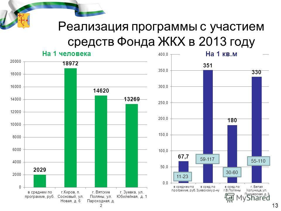Реализация программы с участием средств Фонда ЖКХ в 2013 году 13 На 1 человека На 1 кв.м 11-23 55-110