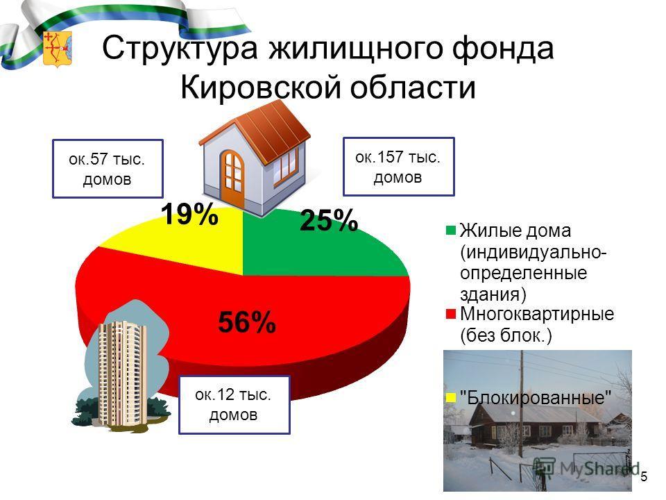 ок.57 тыс. домов ок.12 тыс. домов ок.157 тыс. домов 5 Структура жилищного фонда Кировской области