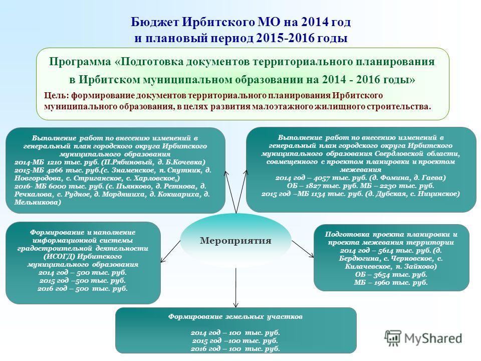Бюджет Ирбитского МО на 2014 год и плановый период 2015-2016 годы Формирование и наполнение информационной системы градостроительной деятельности (ИСОГД) Ирбитского муниципального образования 2014 год – 500 тыс. руб. 2015 год –500 тыс. руб. 2016 год