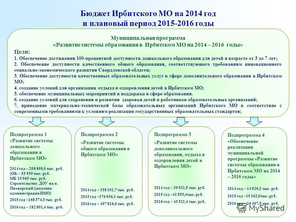 Бюджет Ирбитского МО на 2014 год и плановый период 2015-2016 годы Подпрограмма 2 «Развитие системы общего образования в Ирбитском МО» 2014 год – 338 101,7 тыс. руб. 2015 год –376 936,1 тыс. руб. 2016 год – 407 816,6 тыс. руб. Муниципальная программа