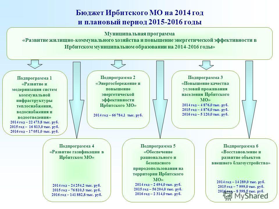 Бюджет Ирбитского МО на 2014 год и плановый период 2015-2016 годы Подпрограмма 2 «Энергосбережение и повышение энергетической эффективности Ирбитского МО» 2014 год – 66 784,1 тыс. руб. Муниципальная программа «Развитие жилищно-коммунального хозяйства
