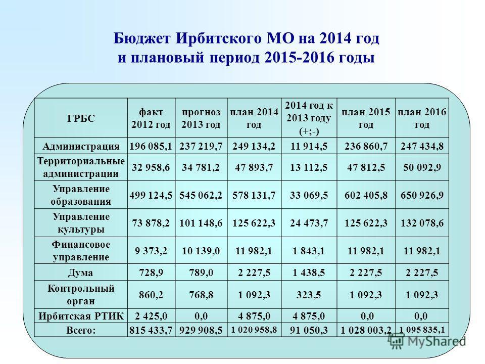 Бюджет Ирбитского МО на 2014 год и плановый период 2015-2016 годы ГРБС факт 2012 год прогноз 2013 год план 2014 год 2014 год к 2013 году (+;-) план 2015 год план 2016 год Администрация196 085,1237 219,7249 134,211 914,5236 860,7247 434,8 Территориаль
