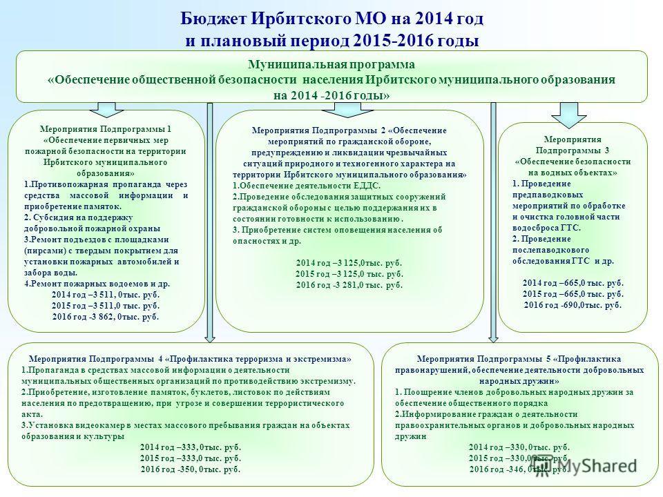 Бюджет Ирбитского МО на 2014 год и плановый период 2015-2016 годы Мероприятия Подпрограммы 2 «Обеспечение мероприятий по гражданской обороне, предупреждению и ликвидации чрезвычайных ситуаций природного и техногенного характера на территории Ирбитско