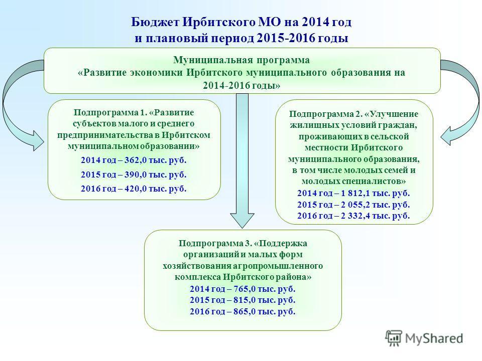 Бюджет Ирбитского МО на 2014 год и плановый период 2015-2016 годы Подпрограмма 3. «Поддержка организаций и малых форм хозяйствования агропромышленного комплекса Ирбитского района» 2014 год – 765,0 тыс. руб. 2015 год – 815,0 тыс. руб. 2016 год – 865,0