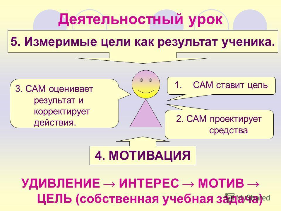 Деятельностный урок УДИВЛЕНИЕ ИНТЕРЕС МОТИВ ЦЕЛЬ (собственная учебная задача) 1.САМ ставит цель 3. САМ оценивает результат и корректирует действия. 2. САМ проектирует средства 4. МОТИВАЦИЯ 5. Измеримые цели как результат ученика.