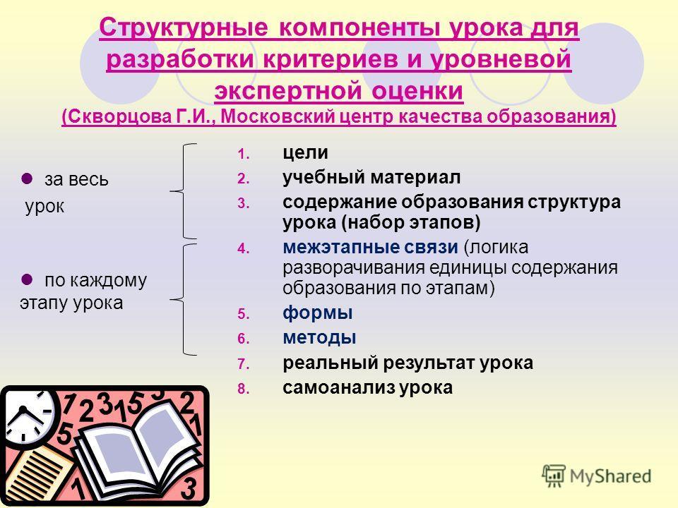 1. цели 2. учебный материал 3. содержание образования структура урока (набор этапов) 4. межэтапные связи (логика разворачивания единицы содержания образования по этапам) 5. формы 6. методы 7. реальный результат урока 8. самоанализ урока Структурные к