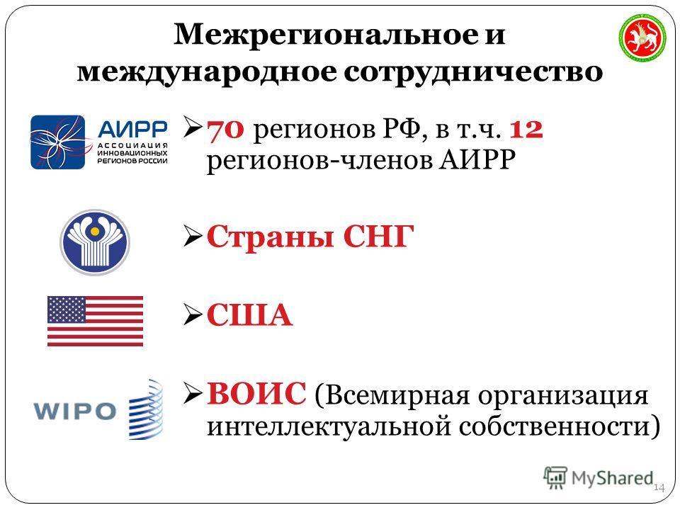 Межрегиональное и международное сотрудничество 70 регионов РФ, в т.ч. 12 регионов-членов АИРР Страны СНГ США ВОИС (Всемирная организация интеллектуальной собственности) 14