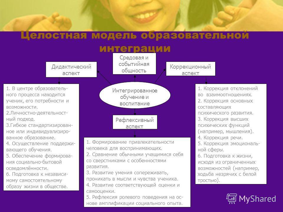 Целостная модель образовательной интеграции Интегрированное обучение и воспитание Средовая и событийная общность Коррекционный аспект Дидактический аспект 1. Коррекция отклонений во взаимоотношениях. 2. Коррекция основных составляющих психического ра